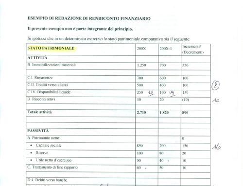 Esercizio svolto sul Rendiconto finanziario. Prof Carlini
