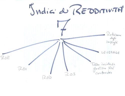 Effetto leva sul ROE/2. Prof Carlini approfondimento
