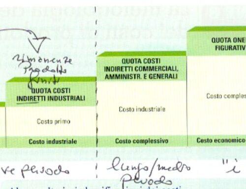 Configurazioni di costo. Esercizio svolto Prof Carlini