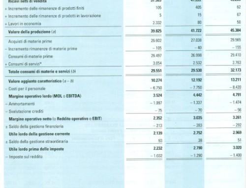 Articolo 2425 del Codice Civile. La questione B11. Prof. Carlini