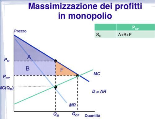 Spread corretto. Appunti di Macro. Prof Carlini