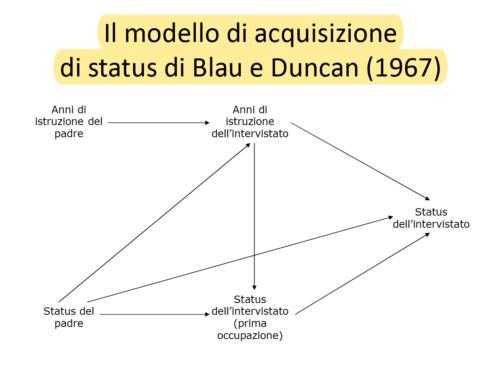 Il modello di acquisizione di status di Blau e Duncan. Prof Carlini