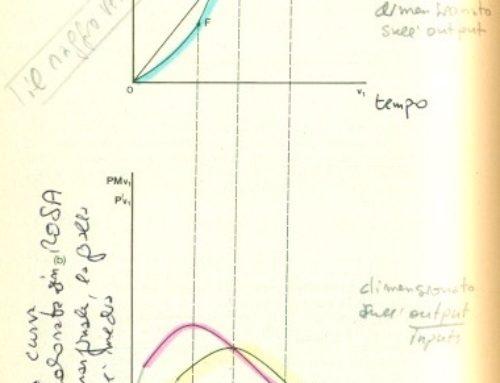 Funzione di produzione di lungo periodo. Prof Carlini