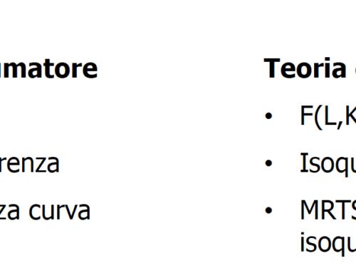 Formulario 2 di microeconomia. Prof Carlini