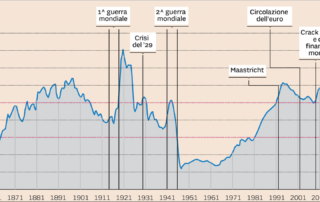 indebitamento sul PIL