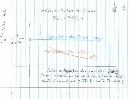Equazione dei salari parte 2. Prof Carlini