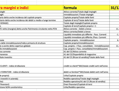 Roe e riclassificato calcoli reali. Prof Carlini