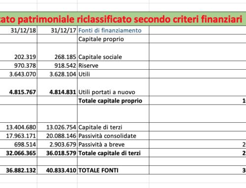 Bilancio riclassificato il sistematico errore. Prof Carlini