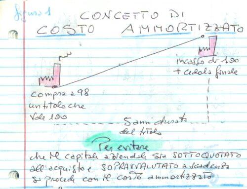 Inutilità del costo ammortizzato. Prof Carlini