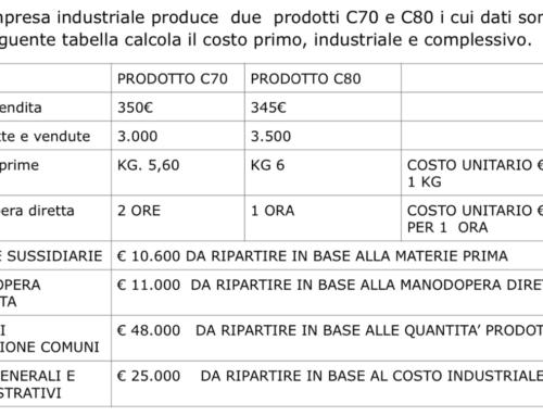 Configurazione di costo esercizio 2. Prof Carlini