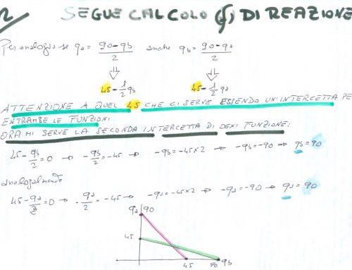 Profitto di Cournot. Calcolo. Prof Carlini